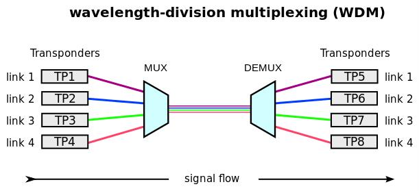 WDM ؛ مالتی پلکس کردن بر اساس تفکیک طول موج
