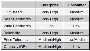 جدول 1: تفاوت نیازها در محیطهای Enterprise و Consumer